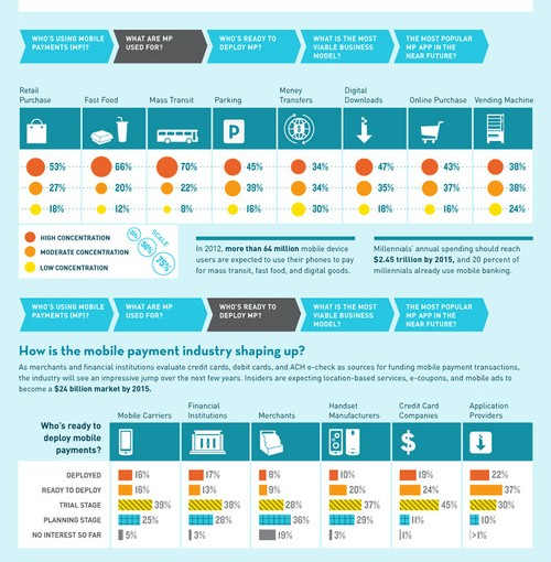 Mobile Payment Trends: Infographic – Intuit Payments