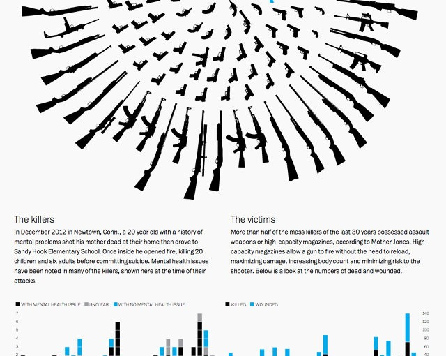 These Are The Guns Used In The Last 30 Years Of Mass Shootings | Co.Design | business + design